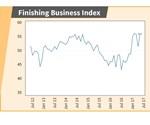 GBI Finishing Index: May 2017
