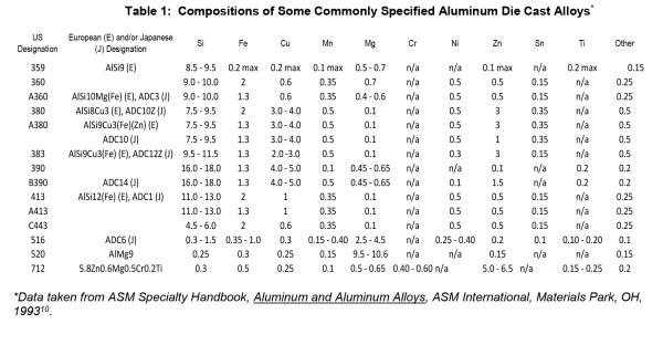 asm specialty handbook magnesium and magnesium alloys