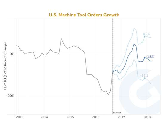 2017 Precision Machined Products Industry Economic Forecast ...