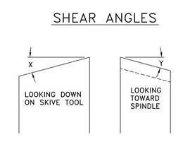 Shear Angles