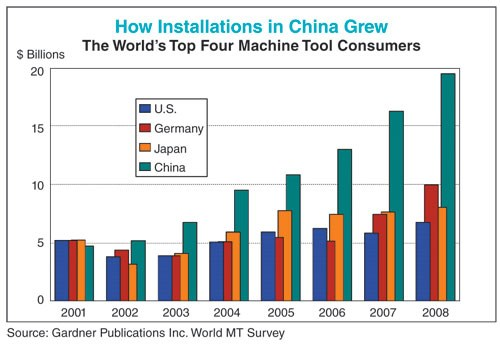 how installations in China grew