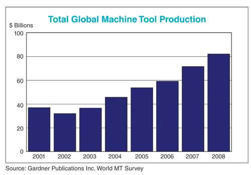 Global Machine Tool Production