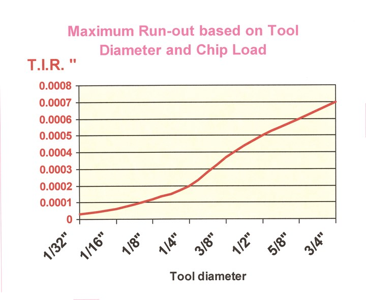 chart shows maximum runout based on tool diameter and chip load