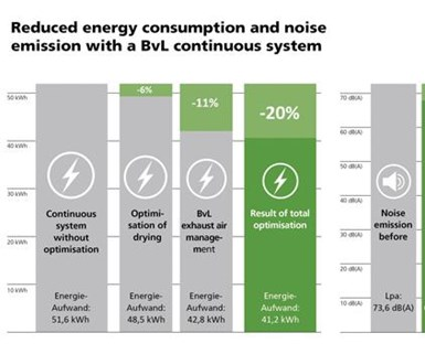 Reduced energy consumption and noise emission with a BvL continuous system