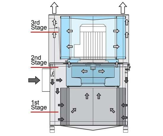 Multi-Stage
