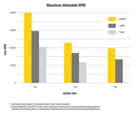 Maximum Allowable RPM
