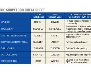 Shop Floor Cheat Sheet