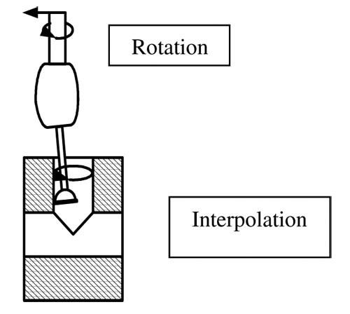 Orbitool diagram