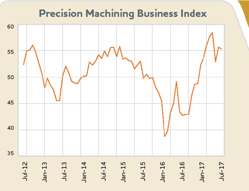 Production Machining Index: June 2017 - 55.3