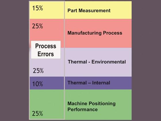 Process Errors