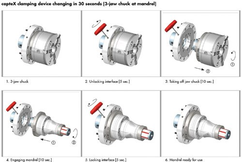 Chuck change sequence