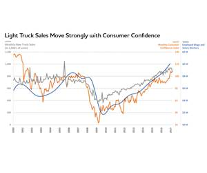 The Present and Future Automotive  Industry Conditions: A Commentary