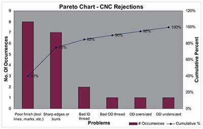 Using A Pareto Analysis To Tackle The Right Problems Modern
