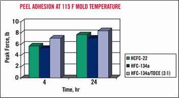 Peel adhesion at 115F Mold Temperature