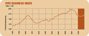 Pipe Business Index