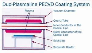 Plasma coating technology