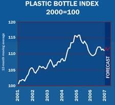 Plastic Bottle Index