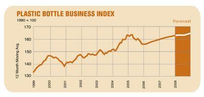 Plastic bottle business index
