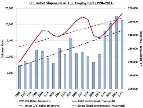 United States Robot Shipments vs Employment