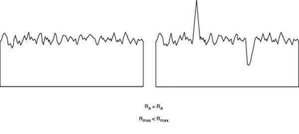 Evaluating ra value deviation of peaks
