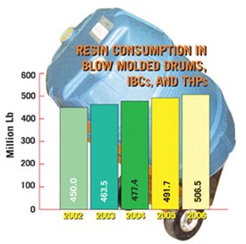 Resin consumption