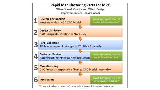 Reverse engineering and 3D printing process for legacy aircraft parts