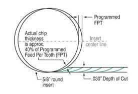 Round inserts