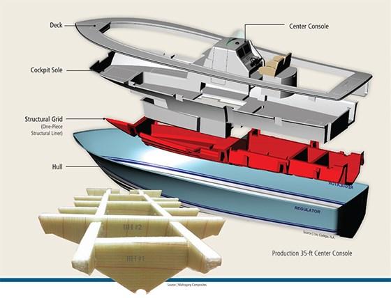 The Markets Boatbuilding And Marine 2015 Compositesworld