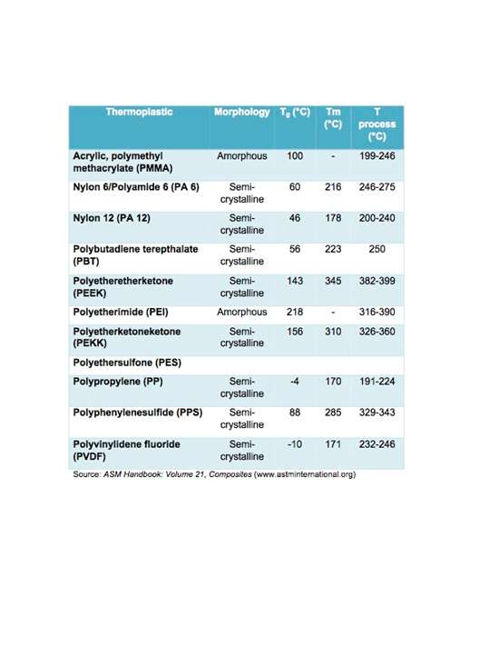 thermoplastic polymers, thermoplastics, thermoplastic composites