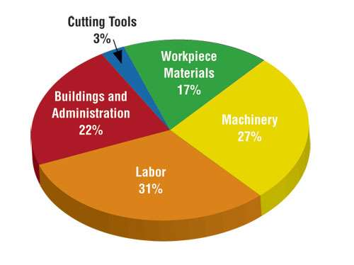 costs of machining