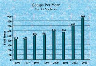 Setups Per Year Chart