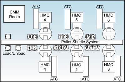 Six Makino A88 horizontal machining centers