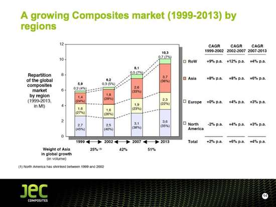 JEC 2009-2013 forecast
