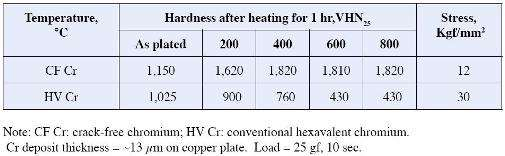 Vickers hardness and internal stress of chromium deposits