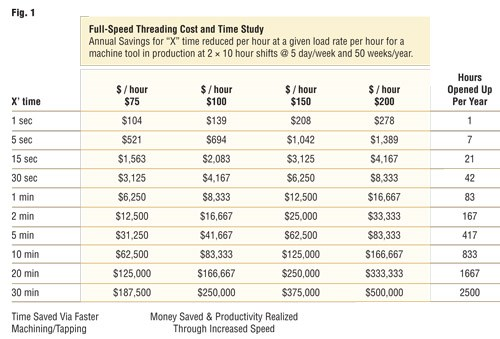 full speed threading cost and time study chart