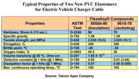 Properties table for Teknor Apex Flexalloy PVC elastomers