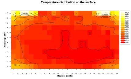 Royal temp distribution chart