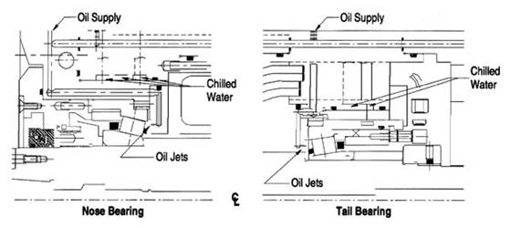 The nose and tail bearing designs