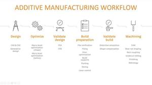 Additive manufacturing workflow