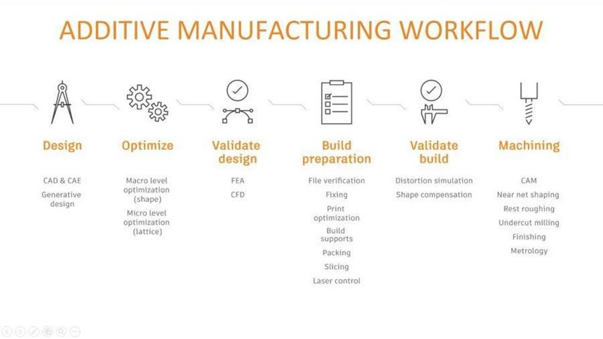 Additive manufacturing workflow