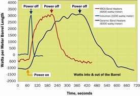 This graph of watts of energy input to, or removed from