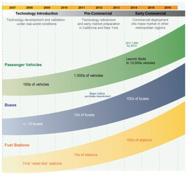 FCV Timeline