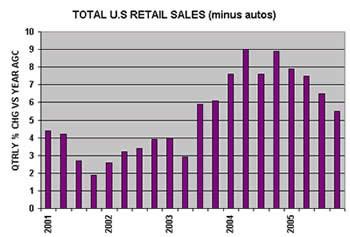 Total US Retail Sales