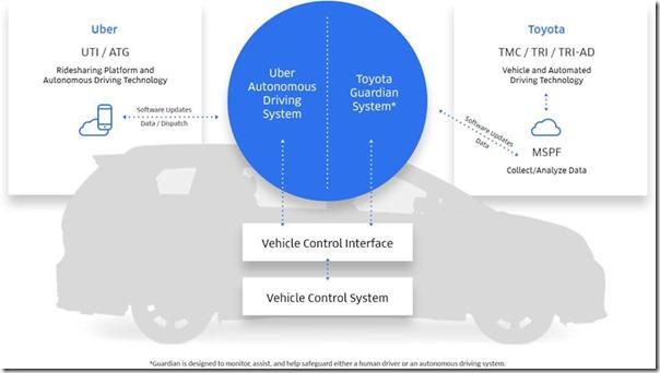 ToyotaUber