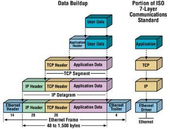 Traveling down the TCP stack