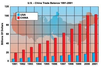 U.S.-China Trade Balance