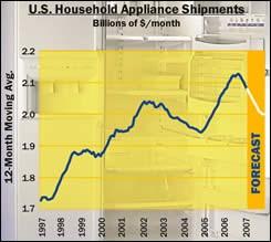 US Household appliance shipments
