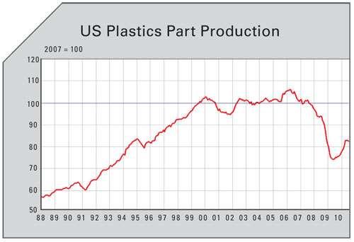 US plastics part production