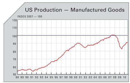 US production manufactured goods chart