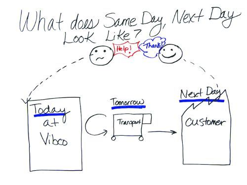 How VIBCO Achieved Lean image